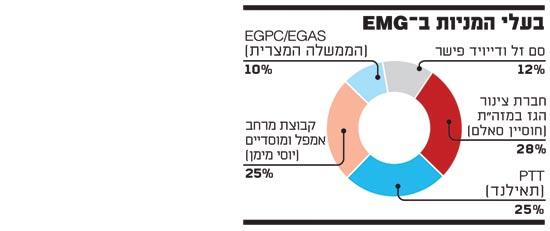 בעלי המניות ב EMG